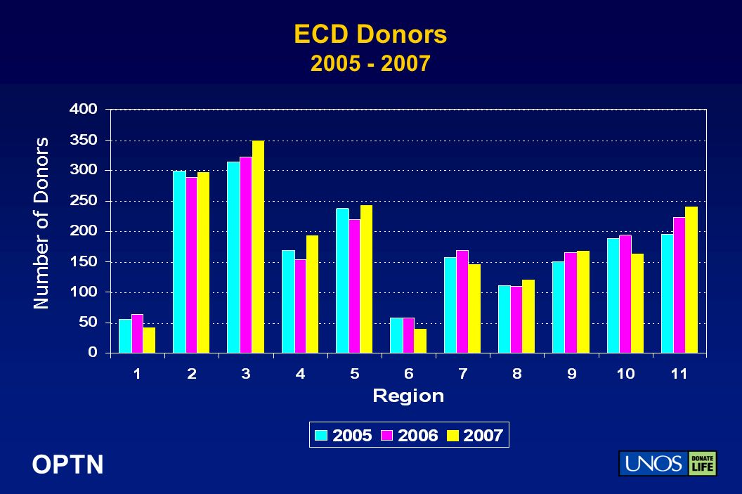 OPTN ECD Donors Number of Donors