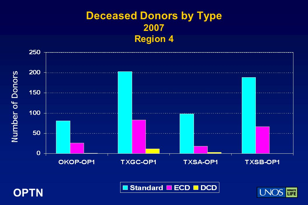 OPTN Deceased Donors by Type 2007 Region 4 Number of Donors