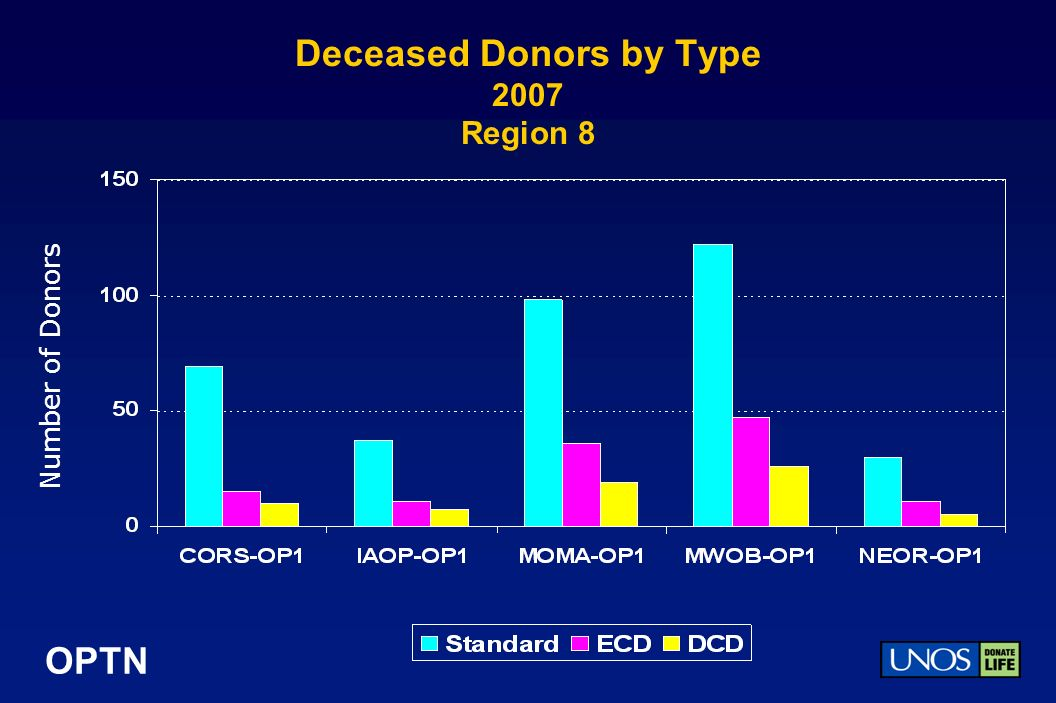 OPTN Deceased Donors by Type 2007 Region 8 Number of Donors