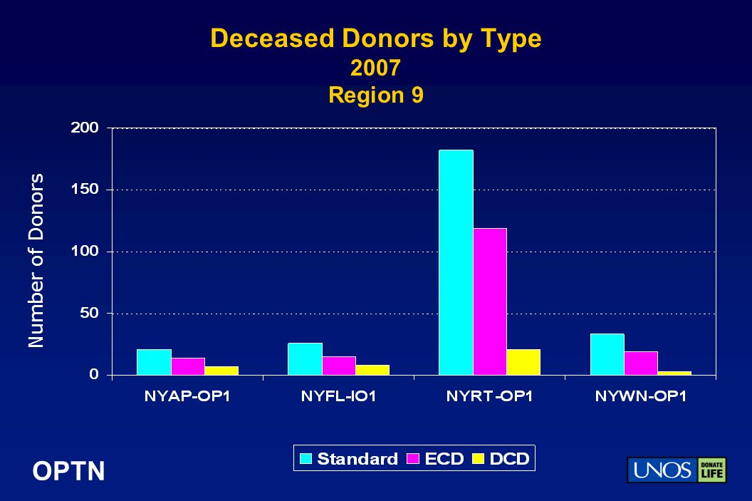 OPTN Deceased Donors by Type 2007 Region 9 Number of Donors