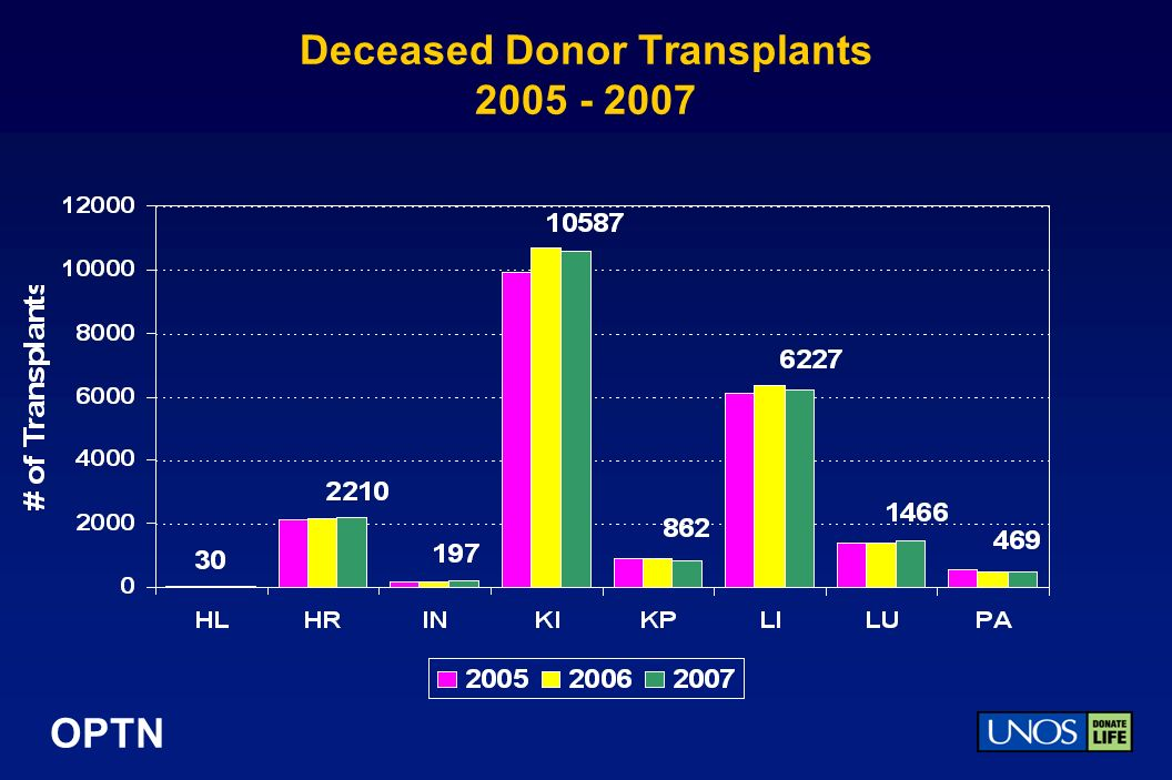 OPTN Deceased Donor Transplants