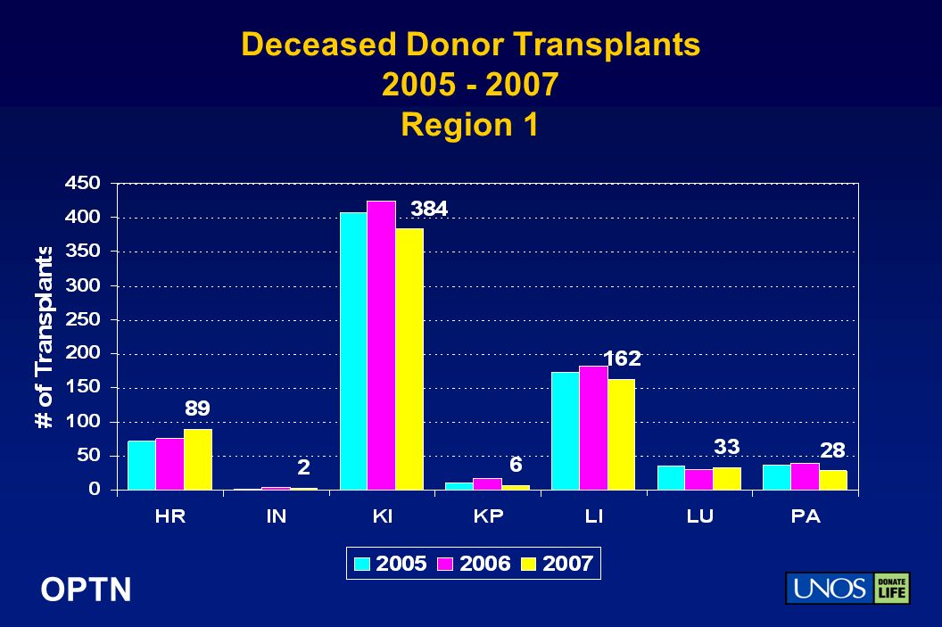 OPTN Deceased Donor Transplants Region 1
