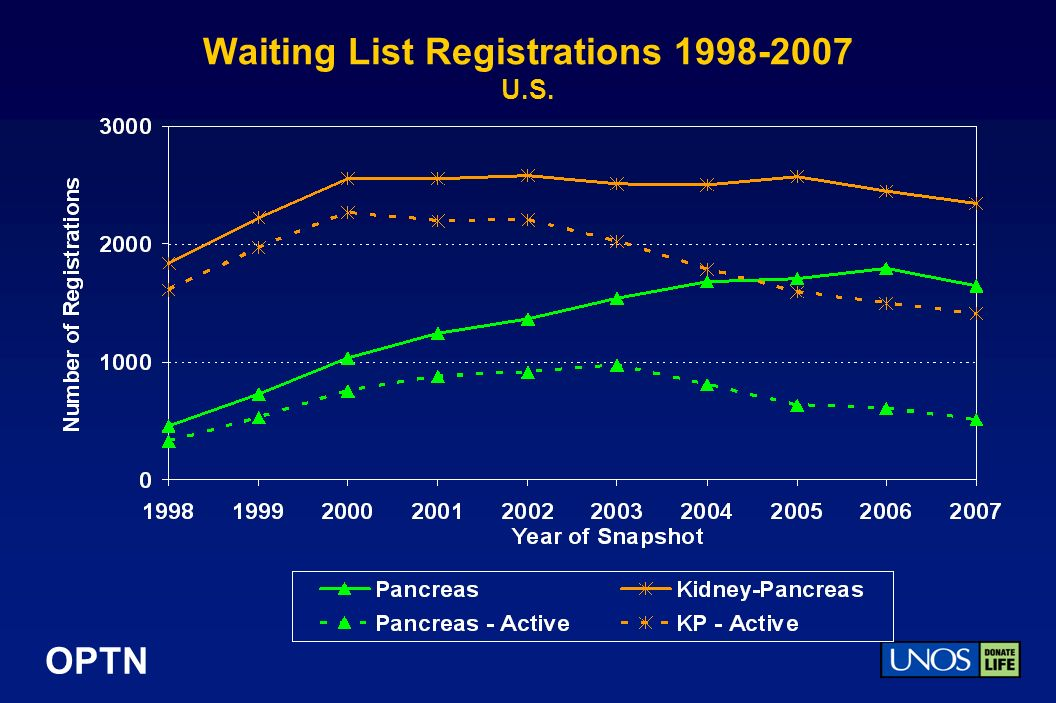 OPTN Waiting List Registrations U.S.