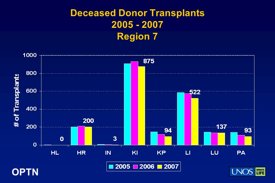OPTN Deceased Donor Transplants Region 7