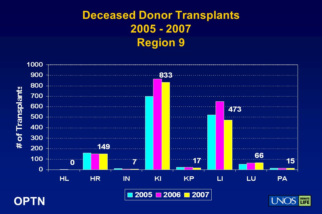 OPTN Deceased Donor Transplants Region 9