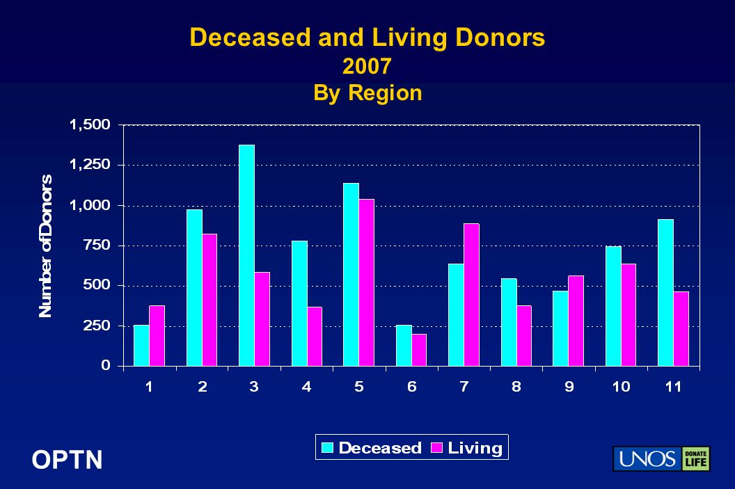 OPTN Deceased and Living Donors 2007 By Region