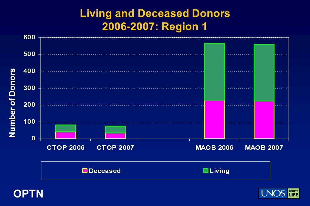 OPTN Living and Deceased Donors : Region 1 Number of Donors