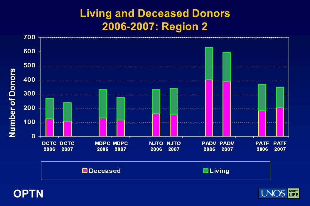 OPTN Living and Deceased Donors : Region 2 Number of Donors