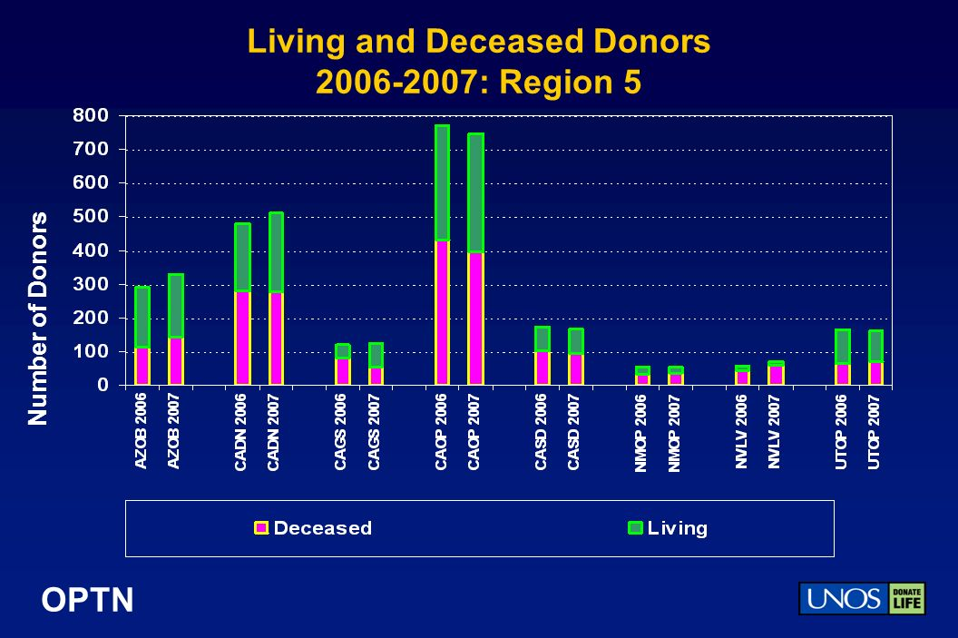 OPTN Living and Deceased Donors : Region 5 Number of Donors