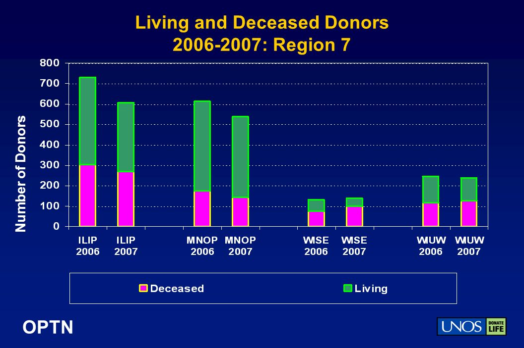 OPTN Living and Deceased Donors : Region 7 Number of Donors
