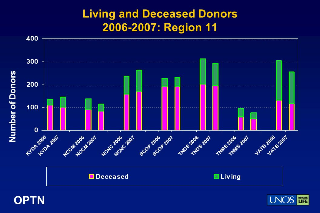 OPTN Living and Deceased Donors : Region 11 Number of Donors