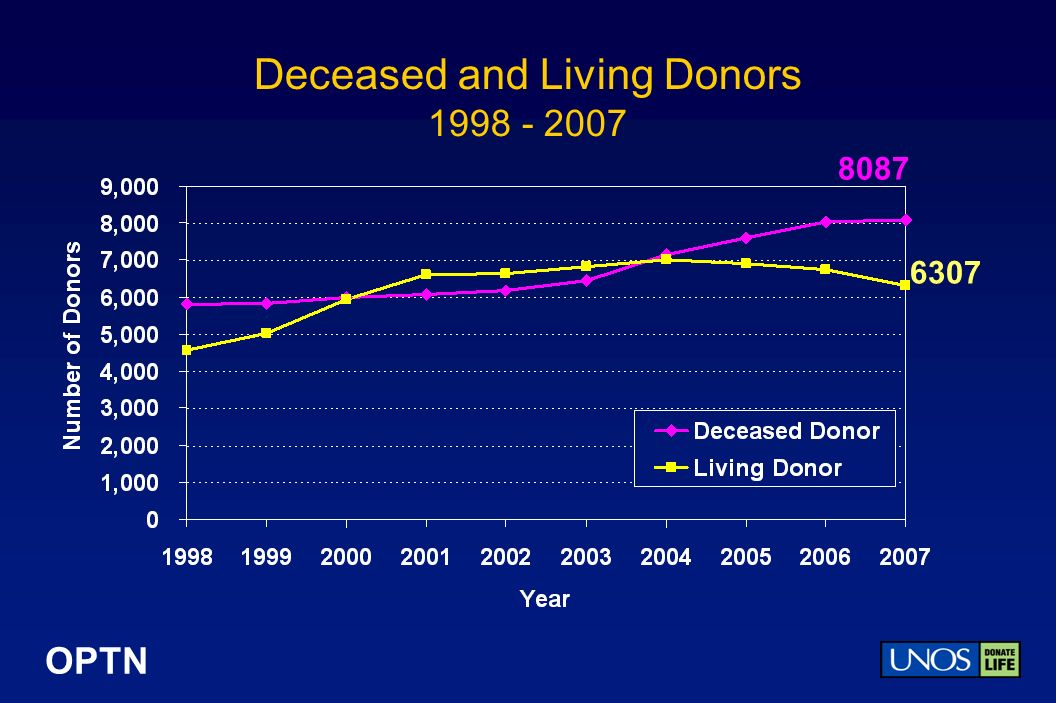OPTN Deceased and Living Donors