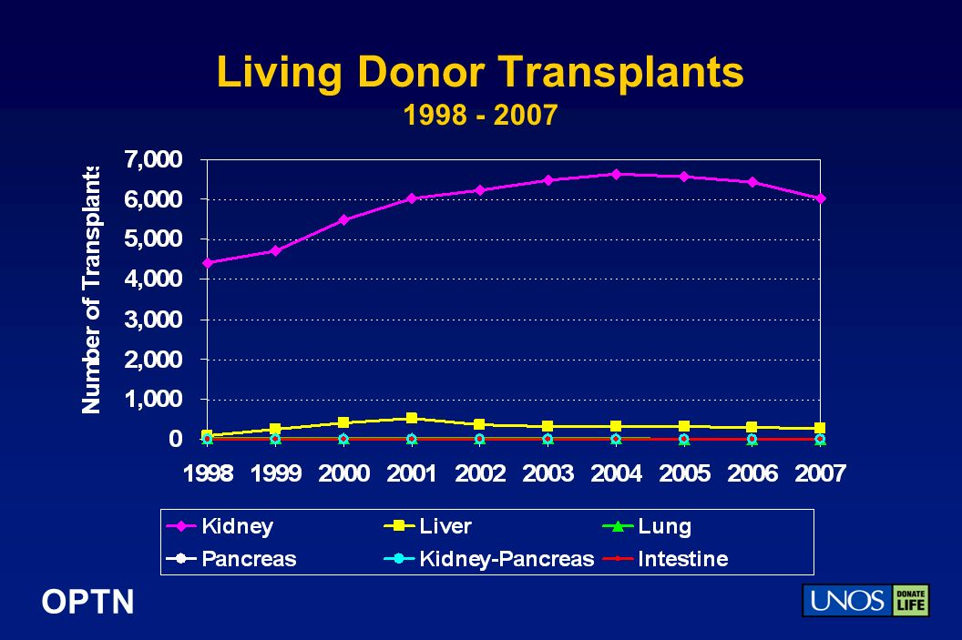OPTN Living Donor Transplants