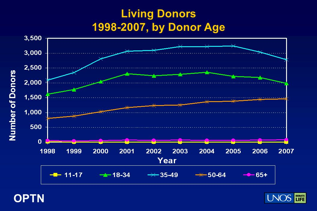 OPTN Living Donors , by Donor Age Number of Donors