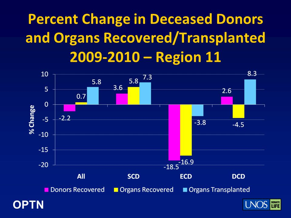 OPTN Percent Change in Deceased Donors and Organs Recovered/Transplanted 2009-2010 – Region 11
