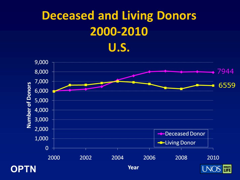 OPTN Deceased and Living Donors 2000-2010 U.S. 7944 6559