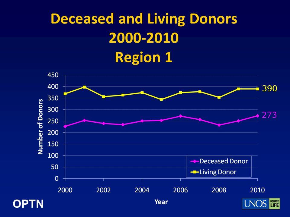 OPTN Deceased and Living Donors 2000-2010 Region 1 390 273