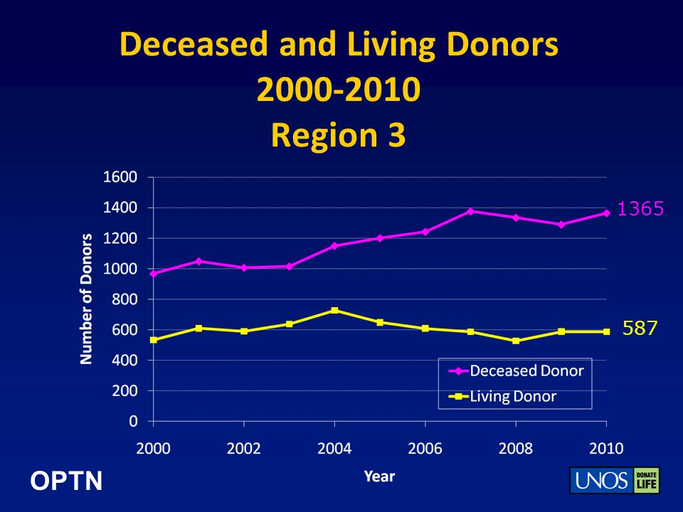 OPTN Deceased and Living Donors 2000-2010 Region 3 1365 587