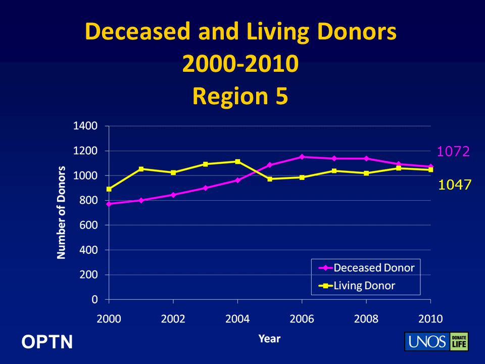 OPTN Deceased and Living Donors 2000-2010 Region 5 1072 1047