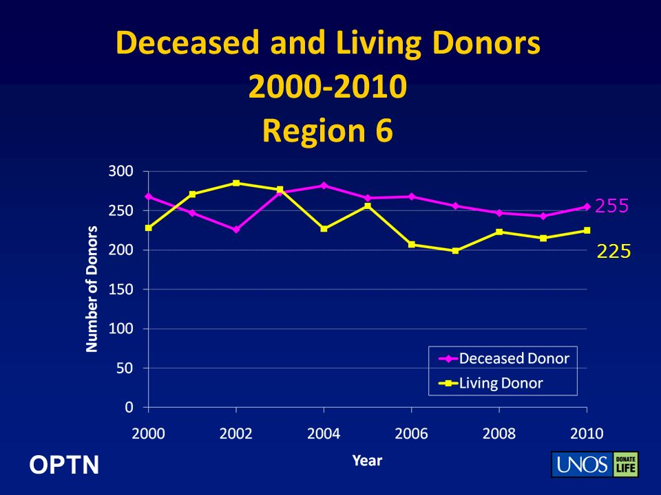 OPTN Deceased and Living Donors 2000-2010 Region 6 255 225