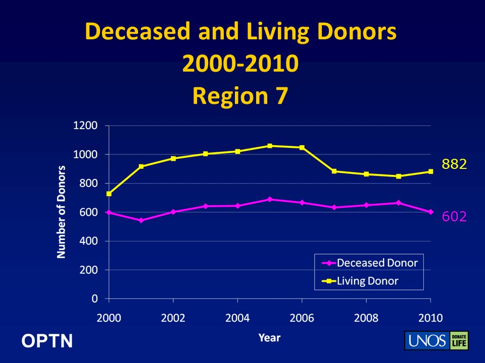 OPTN Deceased and Living Donors 2000-2010 Region 7 602 882