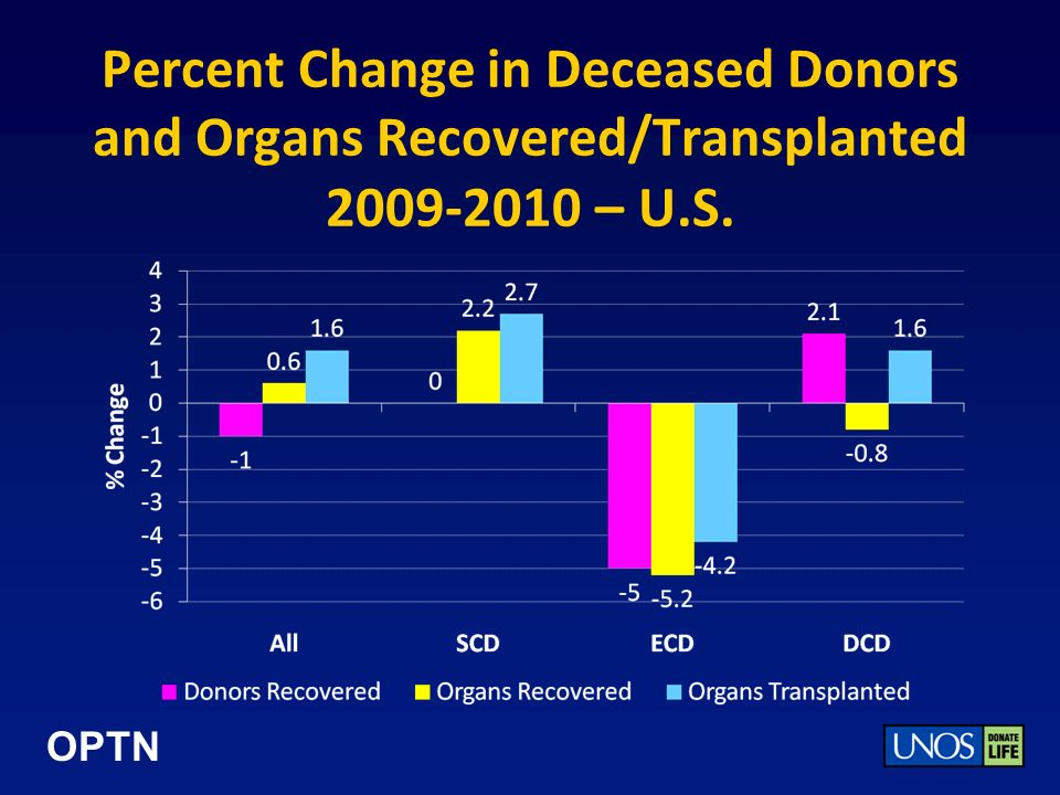 OPTN Percent Change in Deceased Donors and Organs Recovered/Transplanted 2009-2010 – U.S.