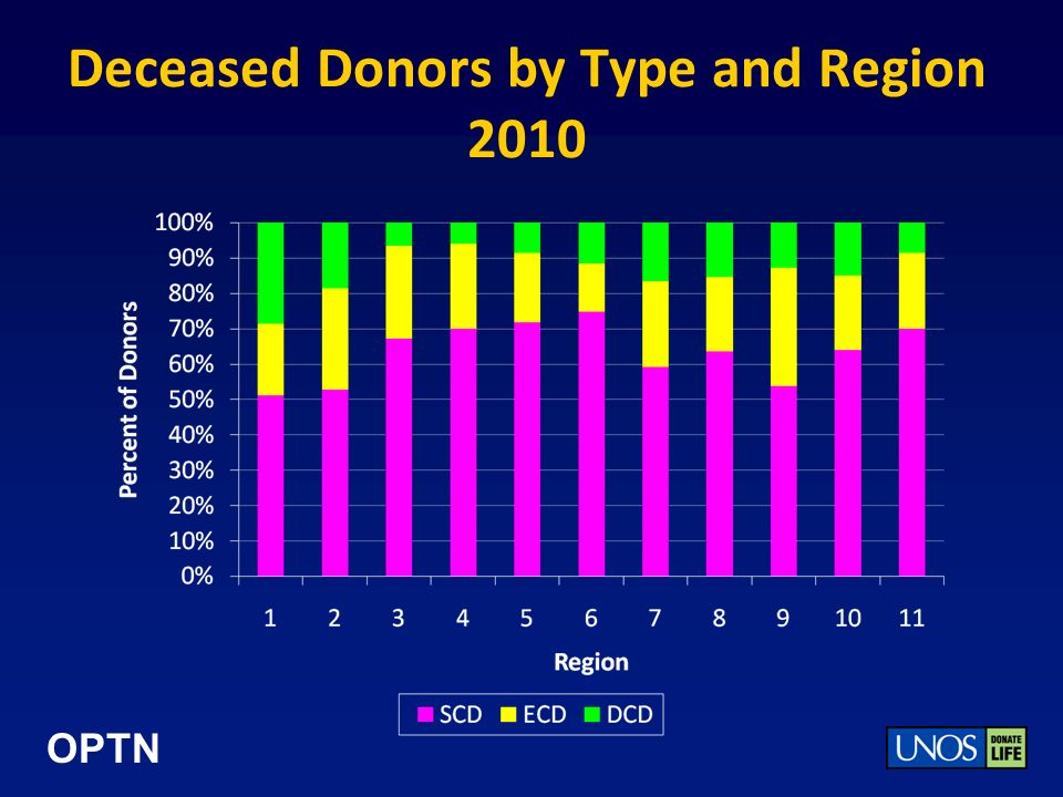 OPTN Deceased Donors by Type and Region 2010