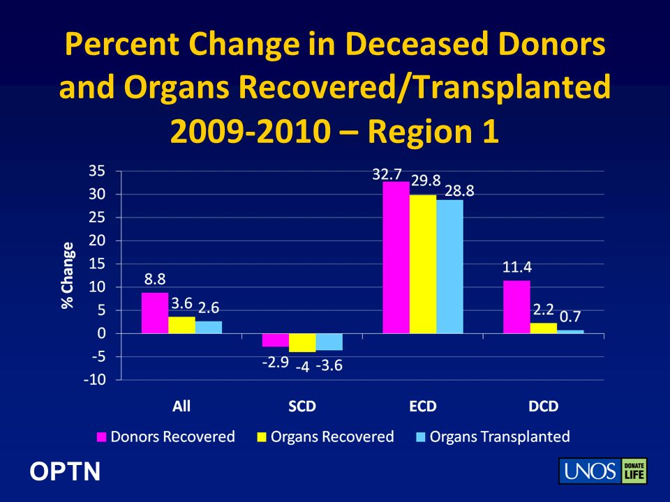 OPTN Percent Change in Deceased Donors and Organs Recovered/Transplanted 2009-2010 – Region 1