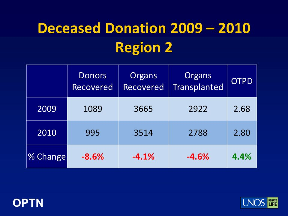 OPTN Deceased Donation 2009 – 2010 Region 2 Donors Recovered Organs Recovered Organs Transplanted OTPD 20091089366529222.68 2010995351427882.80 % Change-8.6%-4.1%-4.6%4.4%