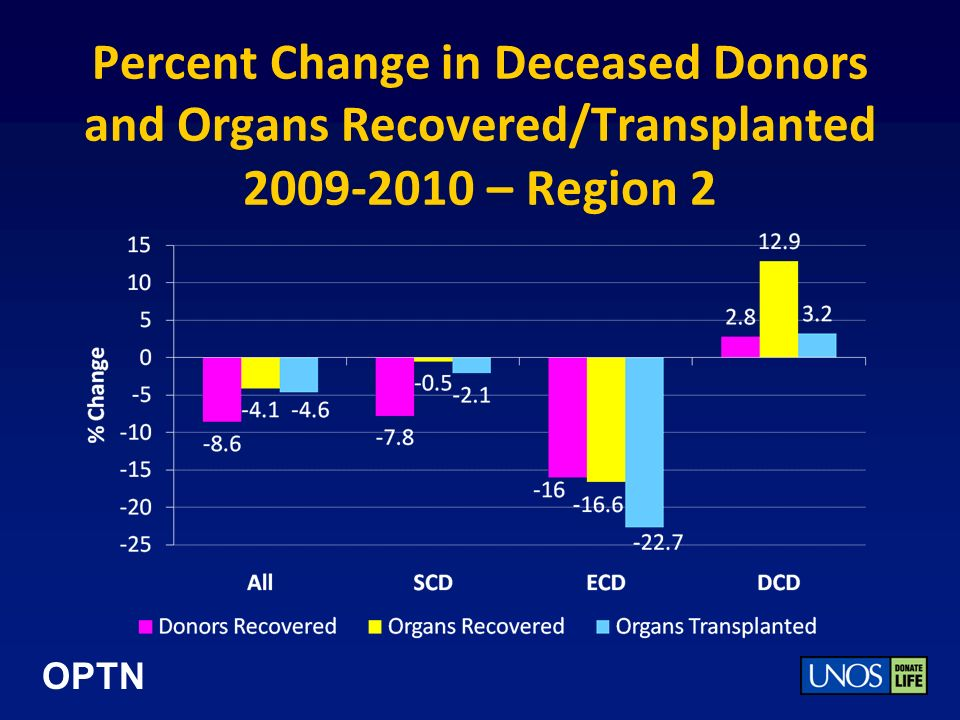OPTN Percent Change in Deceased Donors and Organs Recovered/Transplanted 2009-2010 – Region 2