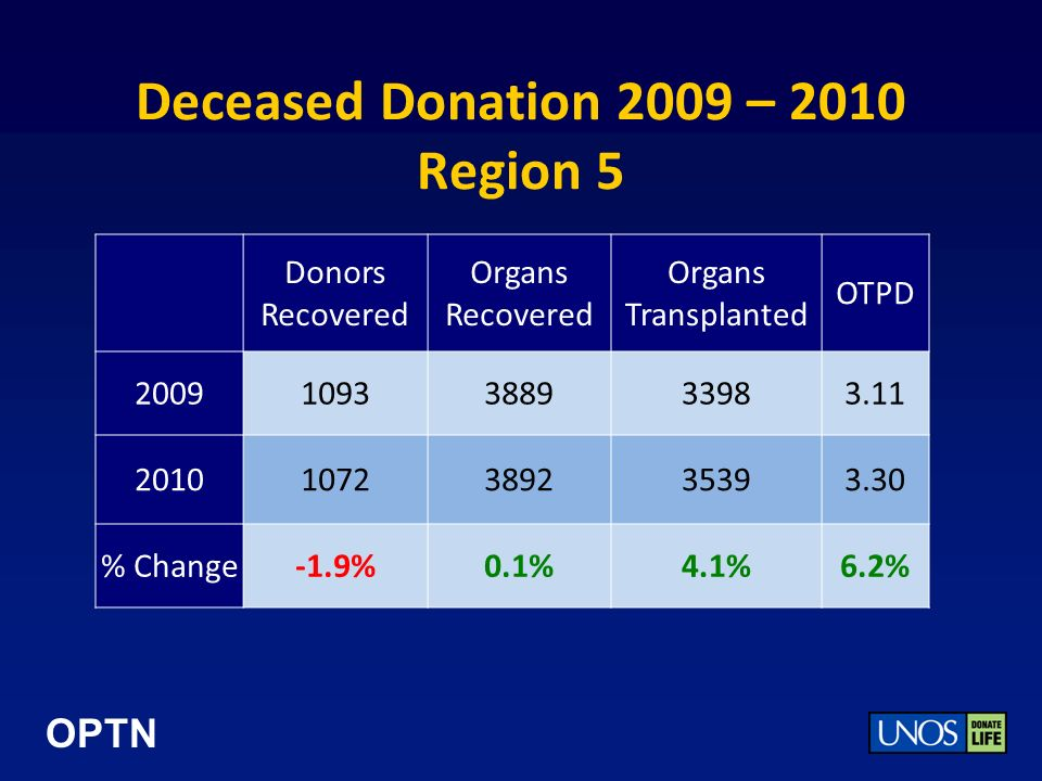 OPTN Deceased Donation 2009 – 2010 Region 5 Donors Recovered Organs Recovered Organs Transplanted OTPD 20091093388933983.11 20101072389235393.30 % Change-1.9%0.1%4.1%6.2%