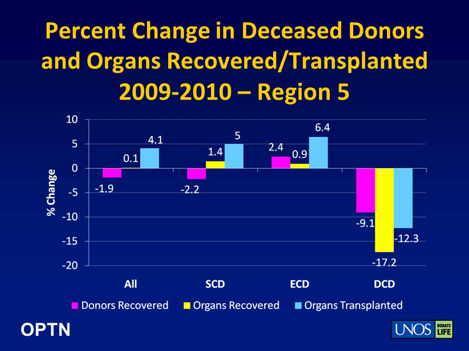 OPTN Percent Change in Deceased Donors and Organs Recovered/Transplanted 2009-2010 – Region 5