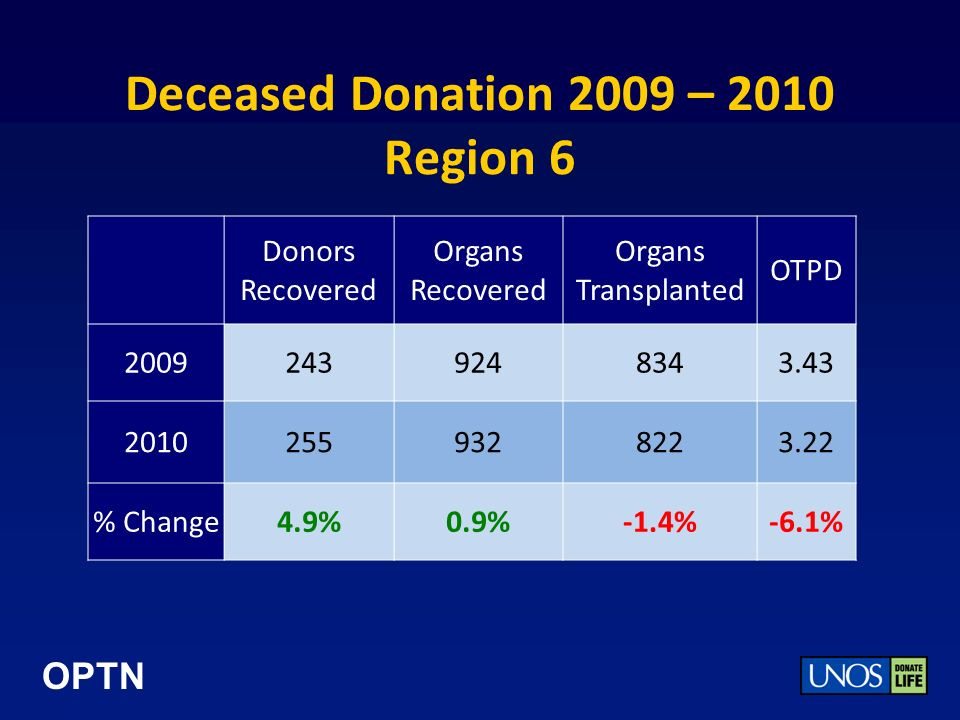 OPTN Deceased Donation 2009 – 2010 Region 6 Donors Recovered Organs Recovered Organs Transplanted OTPD 20092439248343.43 20102559328223.22 % Change4.9%0.9%-1.4%-6.1%