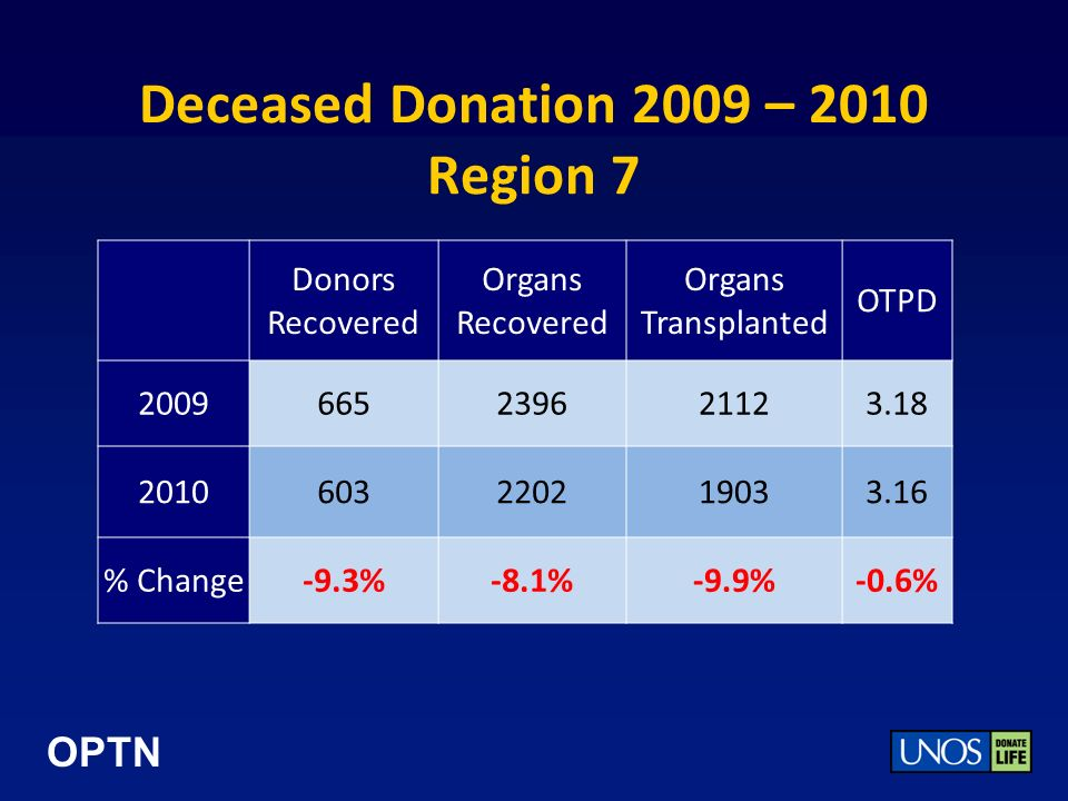 OPTN Deceased Donation 2009 – 2010 Region 7 Donors Recovered Organs Recovered Organs Transplanted OTPD 2009665239621123.18 2010603220219033.16 % Change-9.3%-8.1%-9.9%-0.6%