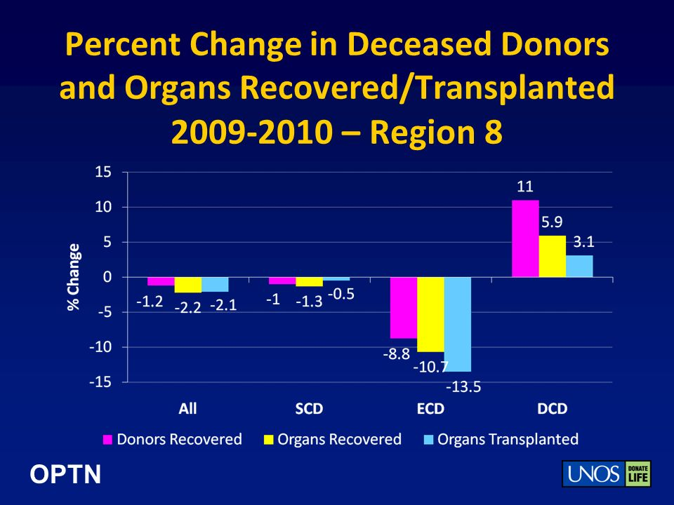 OPTN Percent Change in Deceased Donors and Organs Recovered/Transplanted 2009-2010 – Region 8