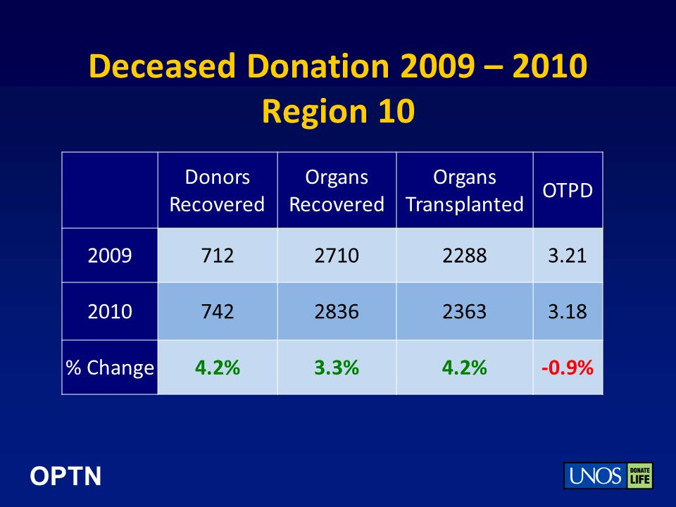 OPTN Deceased Donation 2009 – 2010 Region 10 Donors Recovered Organs Recovered Organs Transplanted OTPD 2009712271022883.21 2010742283623633.18 % Change4.2%3.3%4.2%-0.9%