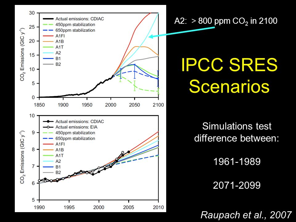 IPCC SRES Scenarios Raupach et al., 2007 A2: > 800 ppm CO 2 in 2100 Simulations test difference between: