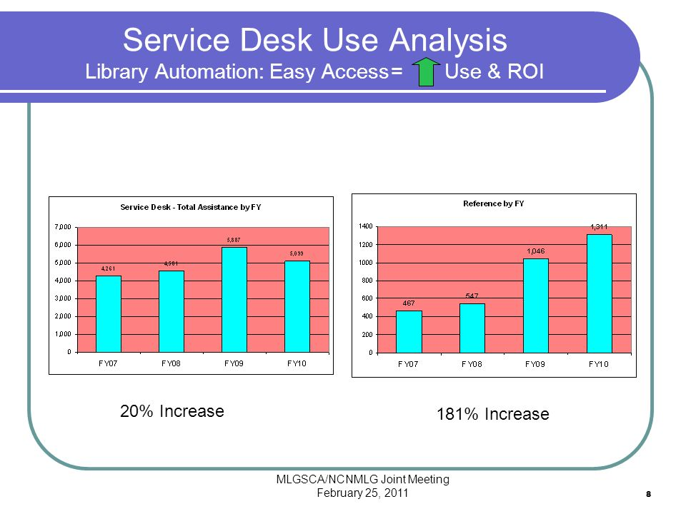 MLGSCA/NCNMLG Joint Meeting February 25, 2011 8 Service Desk Use Analysis Library Automation: Easy Access = Use & ROI 20% Increase 181% Increase