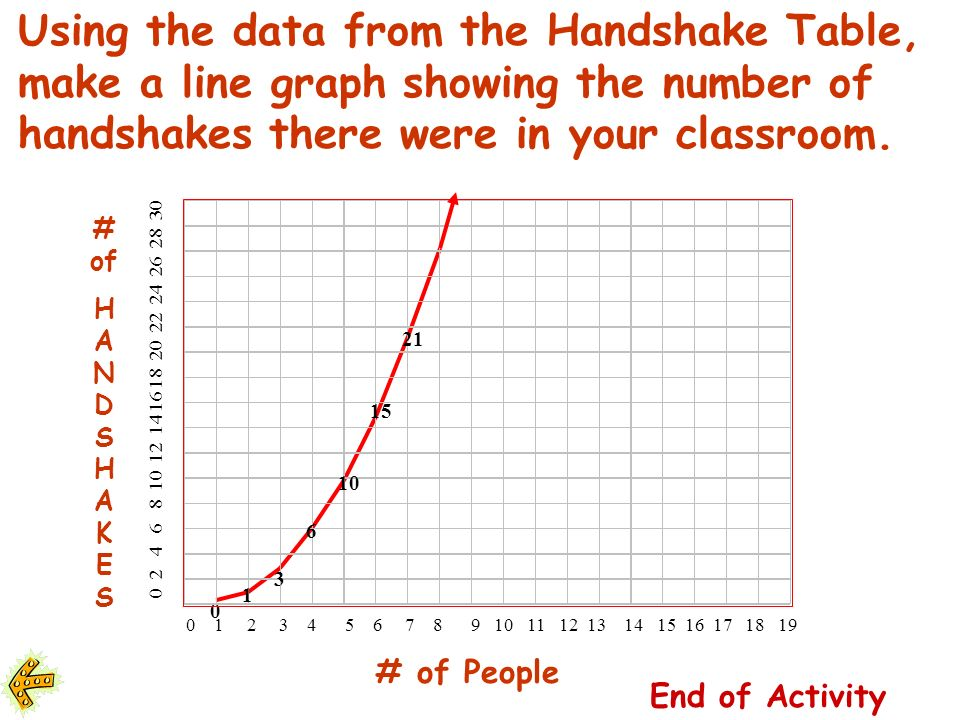 Using the data from the Handshake Table, make a line graph showing the number of handshakes there were in your classroom.