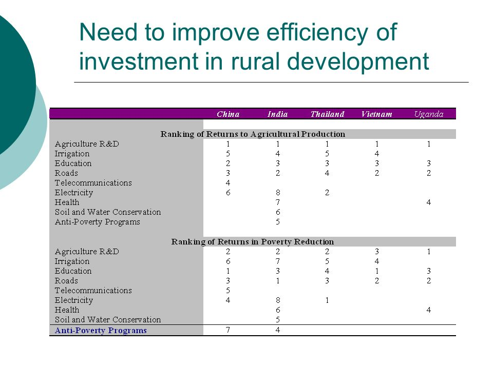 Need to improve efficiency of investment in rural development