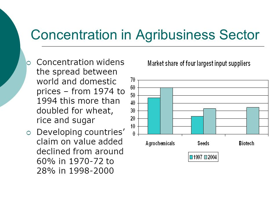 Concentration in Agribusiness Sector Concentration widens the spread between world and domestic prices – from 1974 to 1994 this more than doubled for wheat, rice and sugar Developing countries claim on value added declined from around 60% in 1970-72 to 28% in 1998-2000