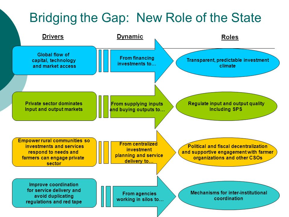 Bridging the Gap: New Role of the State Global flow of capital, technology and market access Private sector dominates Input and output markets Improve coordination for service delivery and avoid duplicating regulations and red tape From financing investments to… From supplying inputs and buying outputs to… From centralized investment planning and service delivery to… From agencies working in silos to… Transparent, predictable investment climate Regulate input and output quality Including SPS Political and fiscal decentralization and supportive engagement with farmer organizations and other CSOs Mechanisms for inter-institutional coordination Empower rural communities so investments and services respond to needs and farmers can engage private sector DriversDynamic Roles