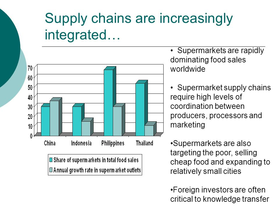 Supply chains are increasingly integrated… Supermarkets are rapidly dominating food sales worldwide Supermarket supply chains require high levels of coordination between producers, processors and marketing Supermarkets are also targeting the poor, selling cheap food and expanding to relatively small cities Foreign investors are often critical to knowledge transfer