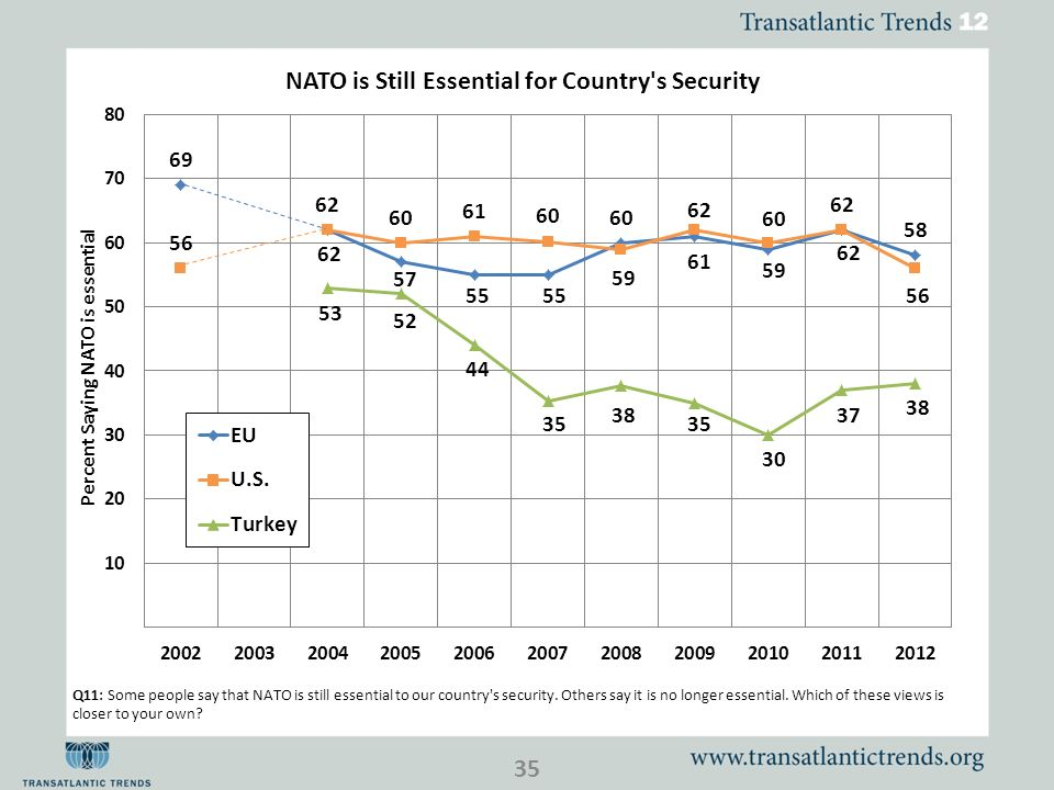 Q11: Some people say that NATO is still essential to our country s security.