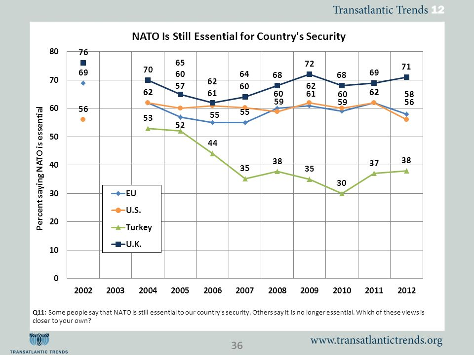 36 Q11: Some people say that NATO is still essential to our country s security.