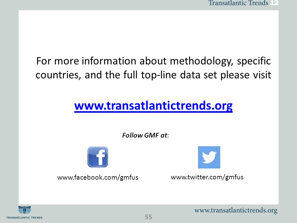 For more information about methodology, specific countries, and the full top-line data set please visit www.transatlantictrends.org Follow GMF at: www.facebook.com/gmfus www.twitter.com/gmfus 55