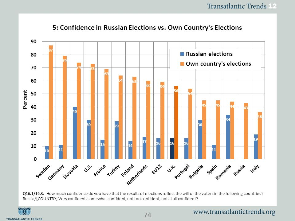 Q16.1/16.3: How much confidence do you have that the results of elections reflect the will of the voters in the following countries.