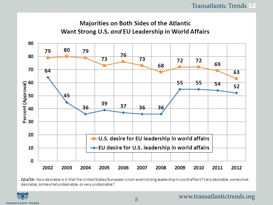 Q1a/1b: How desirable is it that the United States/European Union exert strong leadership in world affairs.