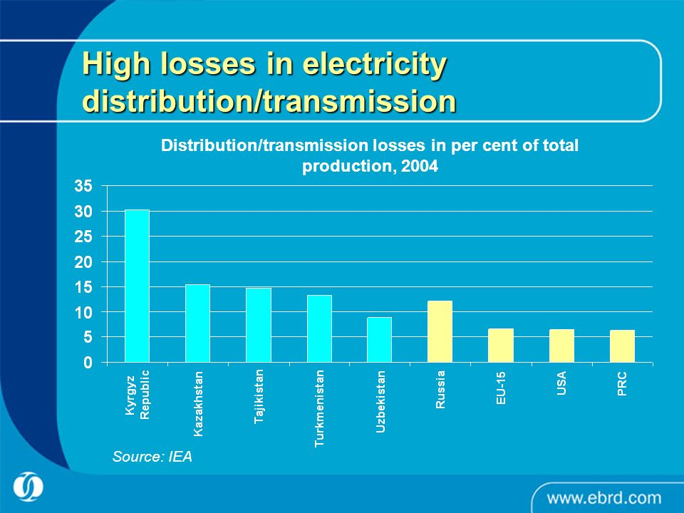 High losses in electricity distribution/transmission Distribution/transmission losses in per cent of total production, 2004 Source: IEA