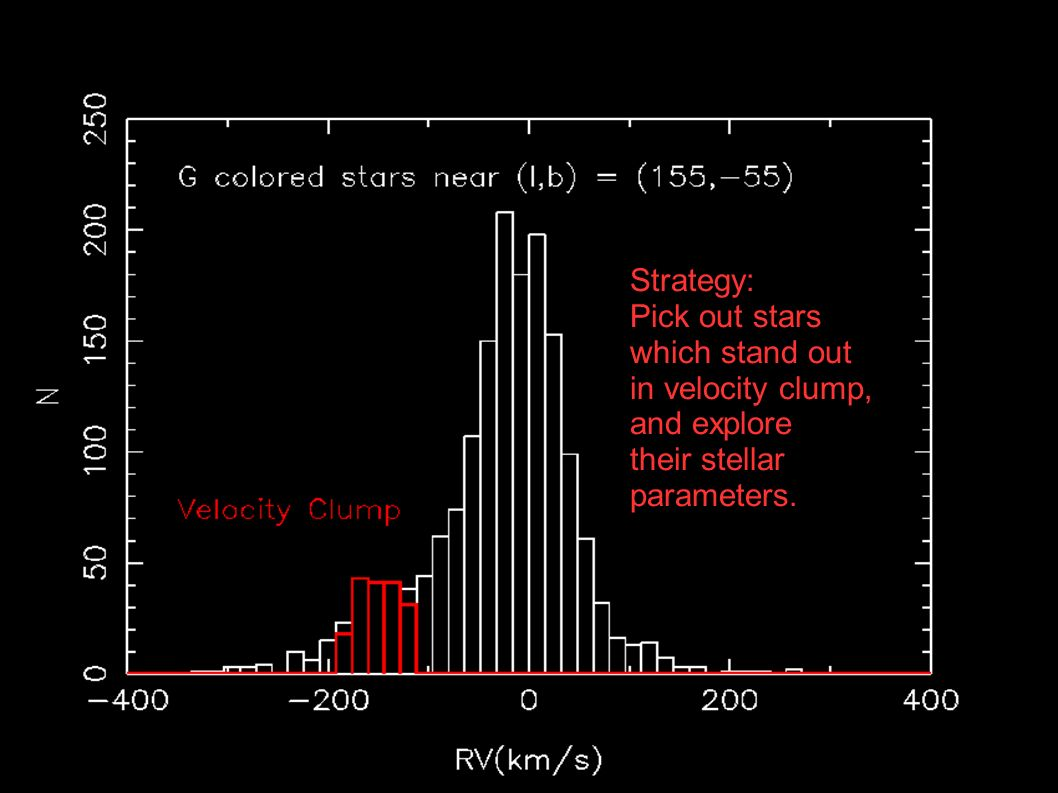 Strategy: Pick out stars which stand out in velocity clump, and explore their stellar parameters.